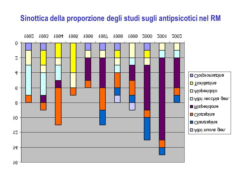 Sinottica della proporzione degli studi sugli antipsicotici nel RM