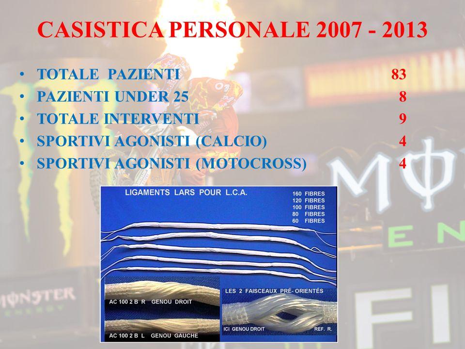 CASISTICA PERSONALE 2007 - 2013 TOTALE PAZIENTI83 PAZIENTI UNDER 25 8 TOTALE INTERVENTI 9 SPORTIVI AGONISTI (CALCIO) 4 SPORTIVI AGONISTI (MOTOCROSS) 4