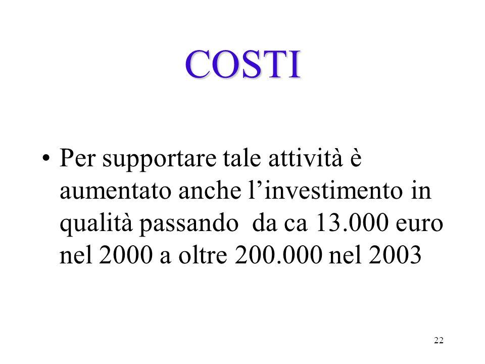 22 COSTI Per supportare tale attività è aumentato anche linvestimento in qualità passando da ca 13.000 euro nel 2000 a oltre 200.000 nel 2003