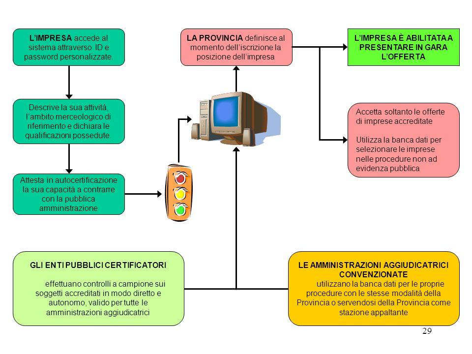 29 LIMPRESA È ABILITATA A PRESENTARE IN GARA LOFFERTA LIMPRESA accede al sistema attraverso ID e password personalizzate.