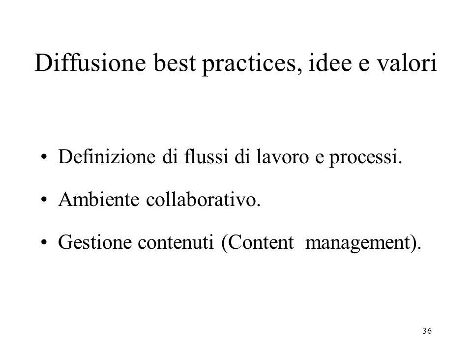 36 Diffusione best practices, idee e valori Definizione di flussi di lavoro e processi.