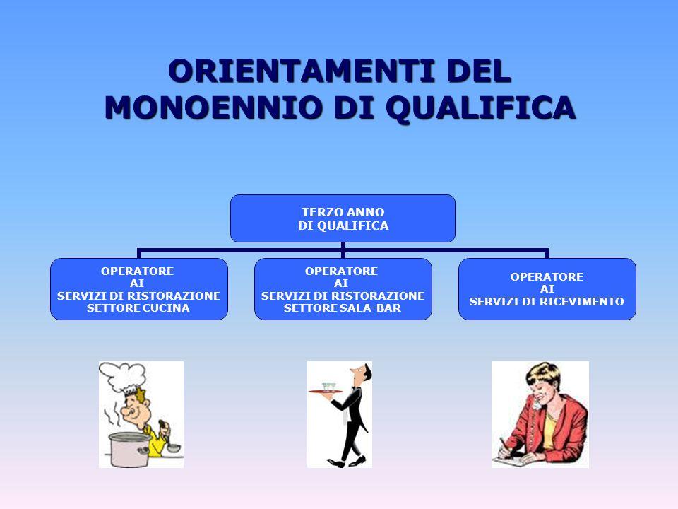 ORIENTAMENTI DEL MONOENNIO DI QUALIFICA TERZO ANNO DI QUALIFICA OPERATORE AI SERVIZI DI RISTORAZIONE SETTORE CUCINA OPERATORE AI SERVIZI DI RISTORAZIONE SETTORE SALA-BAR OPERATORE AI SERVIZI DI RICEVIMENTO