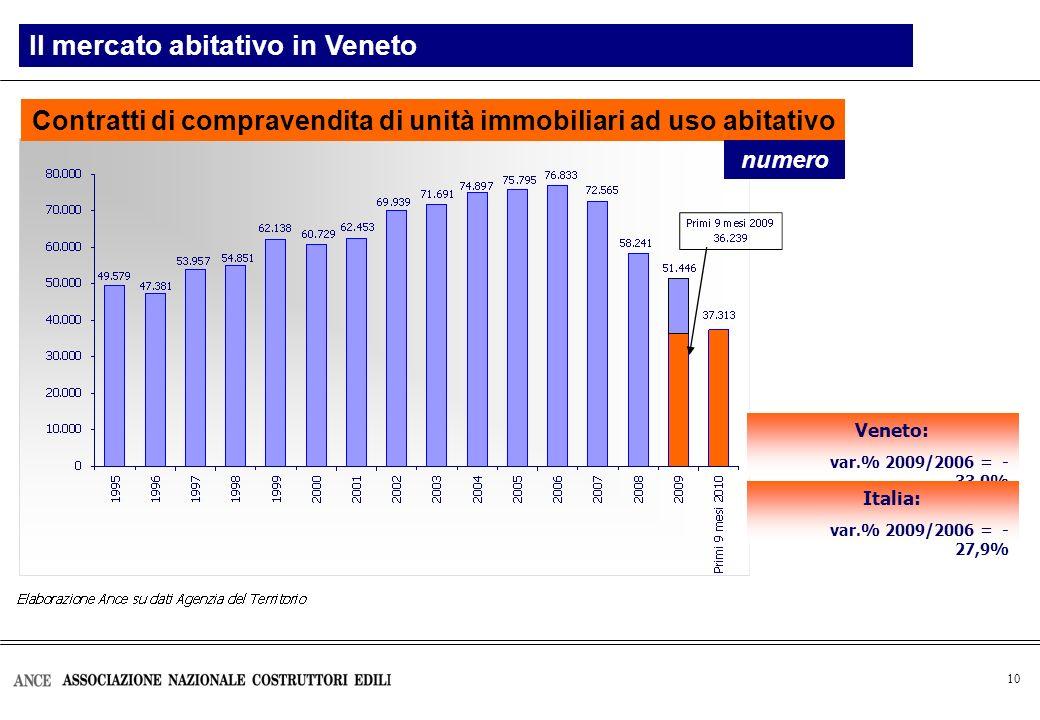 10 Contratti di compravendita di unità immobiliari ad uso abitativo Landamento del mercato immobiliare in ItaliaIl mercato abitativo in Veneto numero Veneto: var.% 2009/2006 = - 33,0% Italia: var.% 2009/2006 = - 27,9%