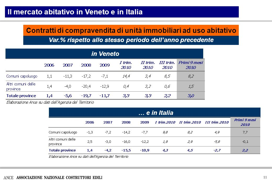 11 Landamento del mercato immobiliare in ItaliaIl mercato abitativo in Veneto e in Italia Var.% rispetto allo stesso periodo dellanno precedente in Ve
