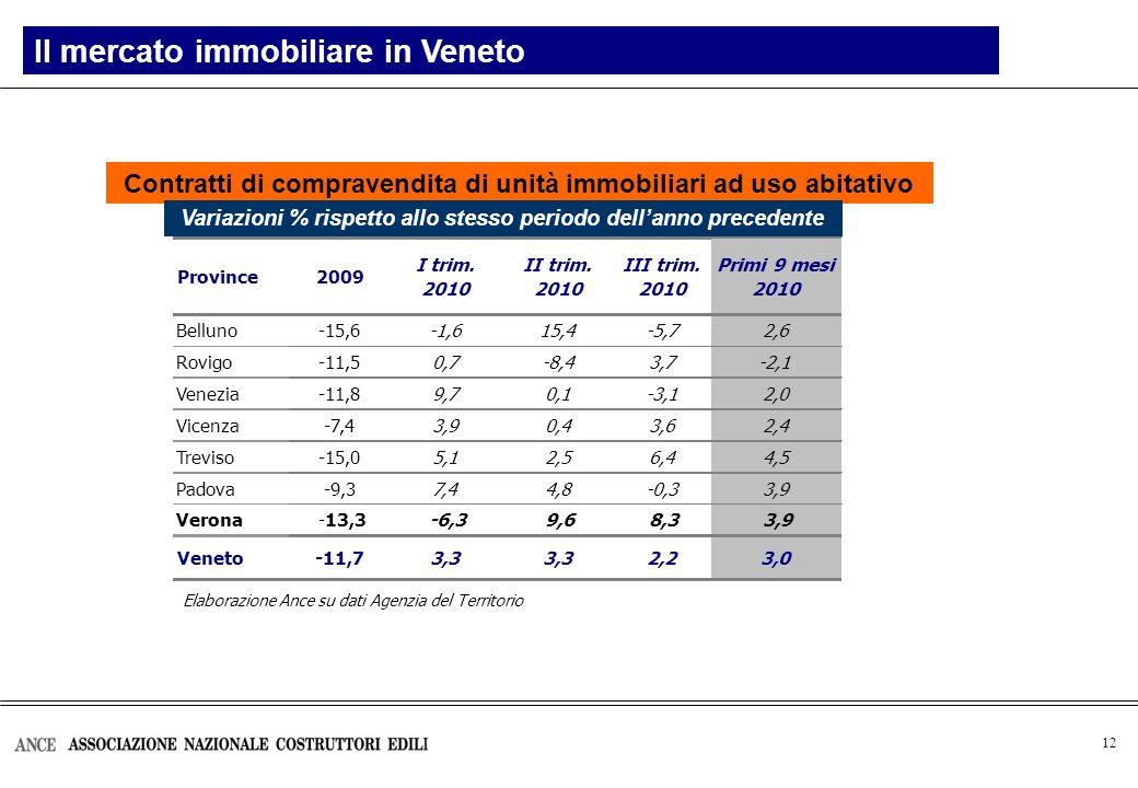 12 Contratti di compravendita di unità immobiliari ad uso abitativo Il mercato immobiliare in Veneto Elaborazione Ance su dati Agenzia del Territorio