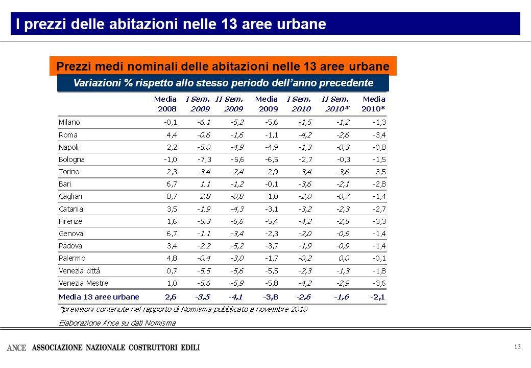 13 I prezzi delle abitazioni nelle 13 aree urbane Prezzi medi nominali delle abitazioni nelle 13 aree urbane Variazioni % rispetto allo stesso periodo dellanno precedente