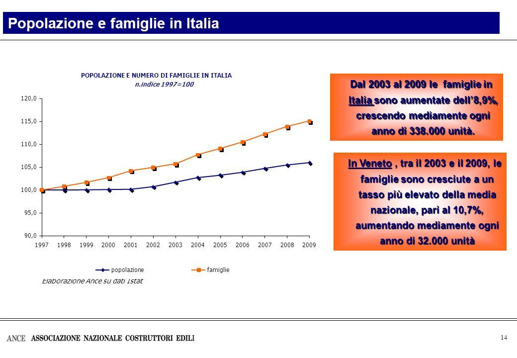 14 Popolazione e famiglie in Italia Elaborazione Ance su dati Istat Dal 2003 al 2009 le famiglie in Italia sono aumentate dell8,9%, crescendo mediamente ogni anno di 338.000 unità.