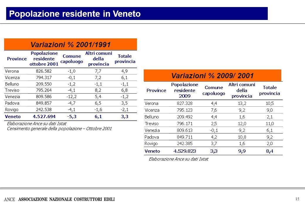 15 Elaborazione Ance su dati Istat Censimento generale della popolazione – Ottobre 2001 Variazioni % 2001/1991 Popolazione residente in Veneto Variazioni % 2009/ 2001 Elaborazione Ance su dati Istat Verona826.582-1,07,74,9 Vicenza794.317-0,17,26,1 Belluno209.550-1,2-1,1 Treviso795.264-4,18,26,8 Venezia809.586-12,25,4-1,2 Padova849.857-4,76,53,5 Rovigo242.538-4,1-1,6-2,1 Veneto4.527.694-5,36,13,3 Comune capoluogo Altri comuni della provincia Totale provincia Province Popolazione residente ottobre 2001