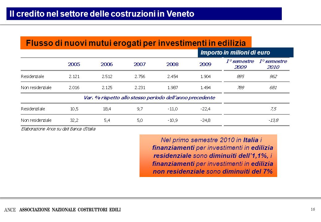 16 Flusso di nuovi mutui erogati per investimenti in edilizia Il credito nel settore delle costruzioni in Veneto Importo in milioni di euro Nel primo semestre 2010 in Italia i finanziamenti per investimenti in edilizia residenziale sono diminuiti dell1,1%, i finanziamenti per investimenti in edilizia non residenziale sono diminuiti del 7%