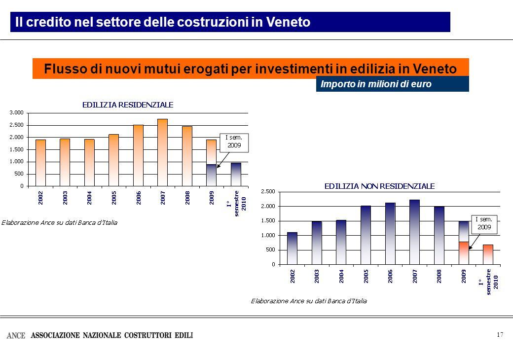 17 Flusso di nuovi mutui erogati per investimenti in edilizia in Veneto Il credito nel settore delle costruzioni in Veneto Importo in milioni di euro