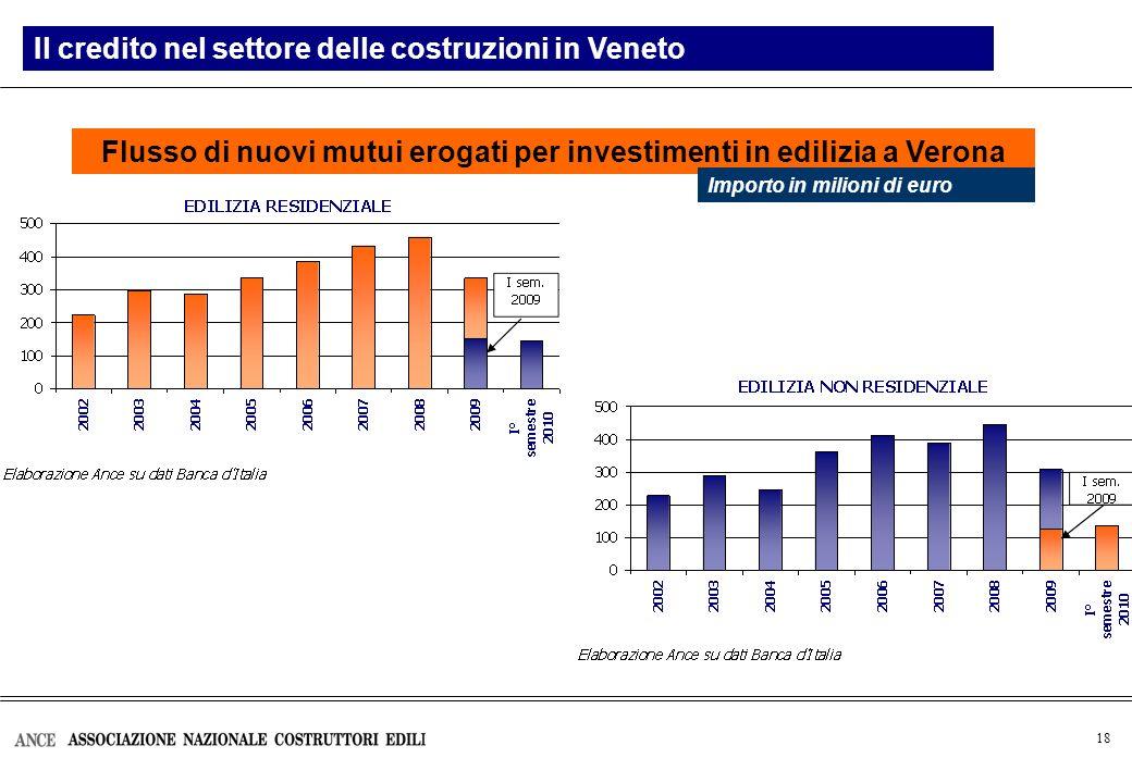 18 Flusso di nuovi mutui erogati per investimenti in edilizia a Verona Il credito nel settore delle costruzioni in Veneto Importo in milioni di euro