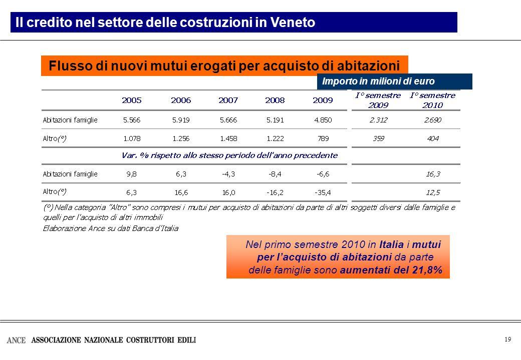 19 Flusso di nuovi mutui erogati per acquisto di abitazioni Il credito nel settore delle costruzioni in Veneto Importo in milioni di euro Nel primo semestre 2010 in Italia i mutui per lacquisto di abitazioni da parte delle famiglie sono aumentati del 21,8%