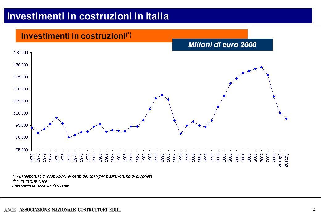 2 Investimenti in costruzioni (*) Investimenti in costruzioni in Italia Milioni di euro 2000