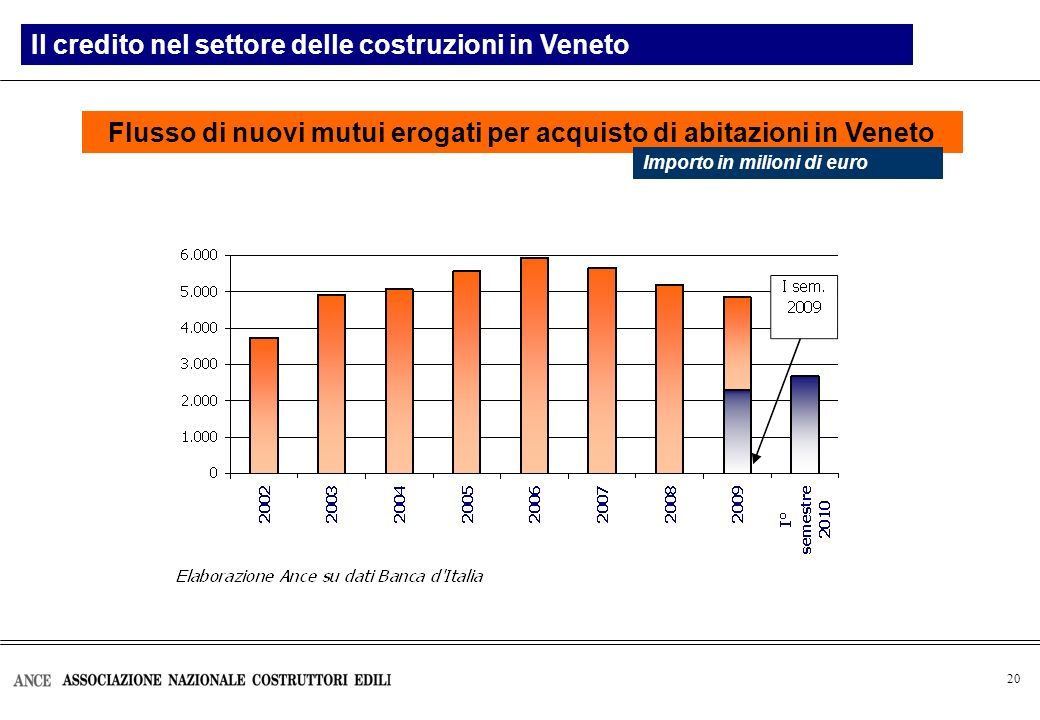 20 Flusso di nuovi mutui erogati per acquisto di abitazioni in Veneto Il credito nel settore delle costruzioni in Veneto Importo in milioni di euro