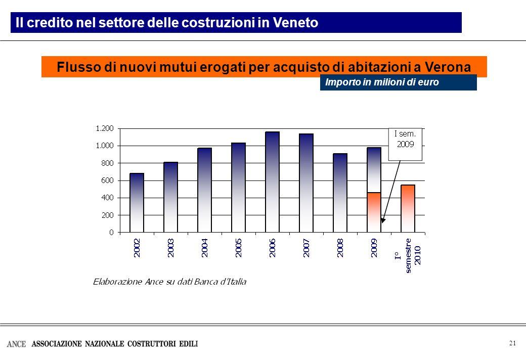 21 Flusso di nuovi mutui erogati per acquisto di abitazioni a Verona Il credito nel settore delle costruzioni in Veneto Importo in milioni di euro