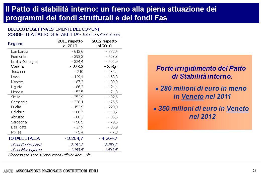 23 Il Patto di stabilità interno: un freno alla piena attuazione dei programmi dei fondi strutturali e dei fondi Fas Forte irrigidimento del Patto di Stabilità interno : 280 milioni di euro in meno in Veneto nel 2011 350 milioni di euro in Veneto nel 2012