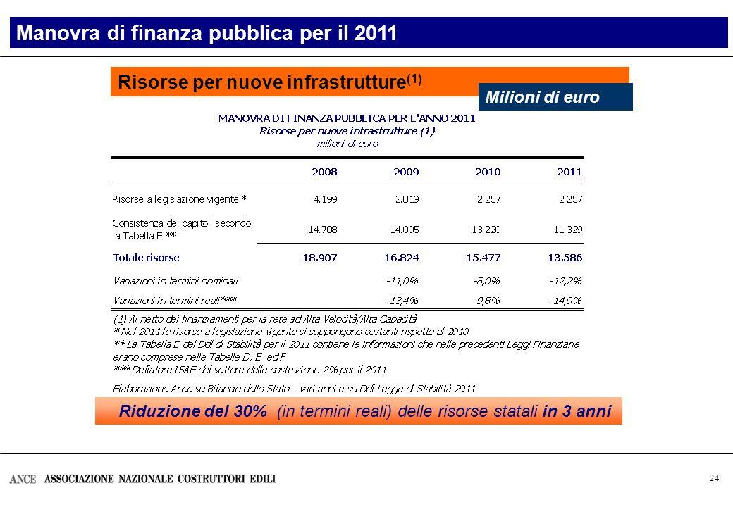 24 Risorse per nuove infrastrutture (1) Manovra di finanza pubblica per il 2011 Milioni di euro Riduzione del 30% (in termini reali) delle risorse statali in 3 anni