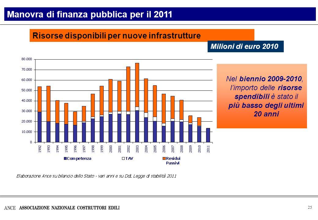 25 Risorse disponibili per nuove infrastrutture Manovra di finanza pubblica per il 2011 Milioni di euro 2010 Nel biennio 2009-2010, limporto delle risorse spendibili è stato il più basso degli ultimi 20 anni