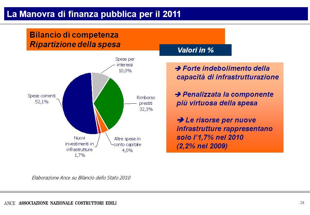26 Elaborazione Ance su Bilancio dello Stato 2010 Bilancio di competenza Ripartizione della spesa La Manovra di finanza pubblica per il 2011 Valori in