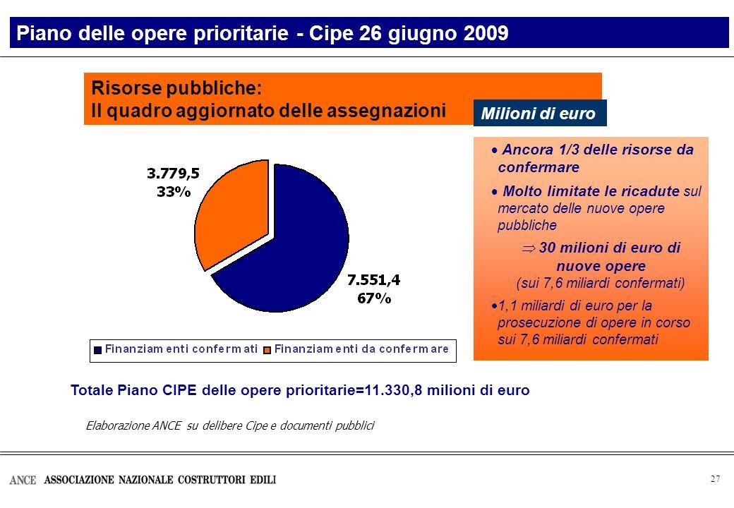 27 Elaborazione ANCE su delibere Cipe e documenti pubblici Risorse pubbliche: Il quadro aggiornato delle assegnazioni Piano delle opere prioritarie -
