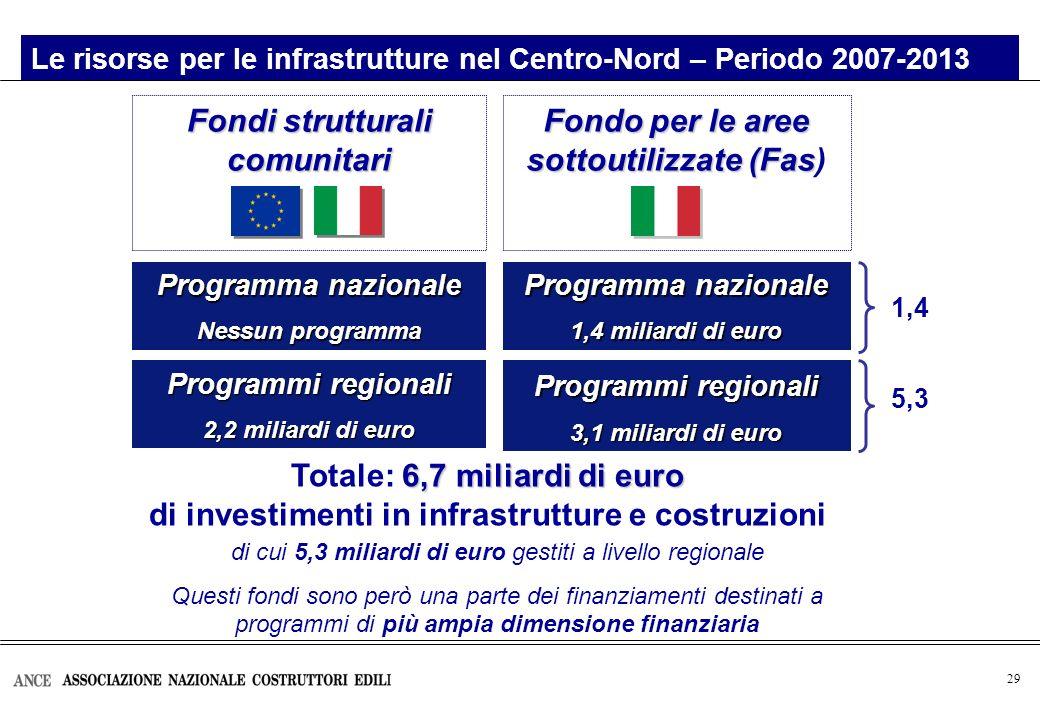 29 Le risorse per le infrastrutture nel Centro-Nord – Periodo 2007-2013 Programma nazionale Nessun programma Fondo per le aree sottoutilizzate (Fas Fondo per le aree sottoutilizzate (Fas) Fondi strutturali comunitari Programmi regionali 2,2 miliardi di euro Programma nazionale 1,4 miliardi di euro Programmi regionali 3,1 miliardi di euro 6,7 miliardi di euro Totale: 6,7 miliardi di euro di investimenti in infrastrutture e costruzioni di cui 5,3 miliardi di euro gestiti a livello regionale Questi fondi sono però una parte dei finanziamenti destinati a programmi di più ampia dimensione finanziaria 1,4 5,3