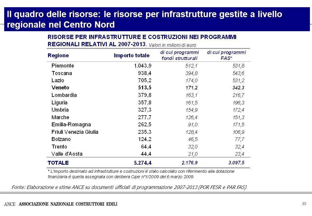 30 Il quadro delle risorse: le risorse per infrastrutture gestite a livello regionale nel Centro Nord Fonte: Elaborazione e stime ANCE su documenti ufficiali di programmazione 2007-2013 (POR FESR e PAR FAS)