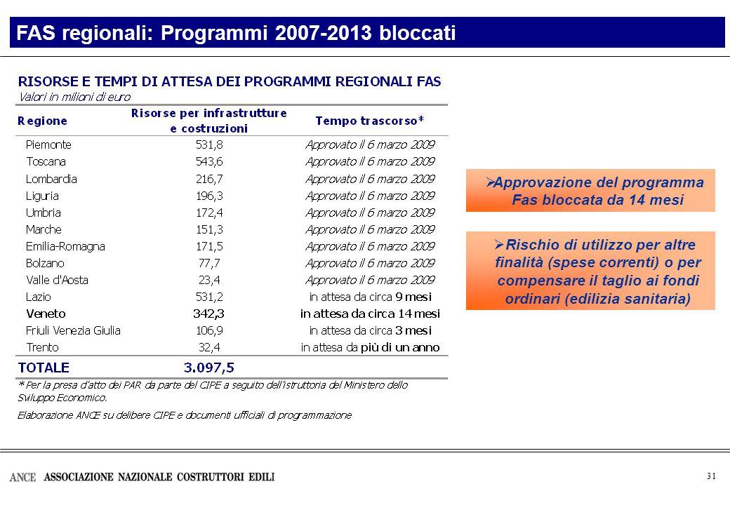 31 FAS regionali: Programmi 2007-2013 bloccati Approvazione del programma Fas bloccata da 14 mesi Rischio di utilizzo per altre finalità (spese correnti) o per compensare il taglio ai fondi ordinari (edilizia sanitaria)