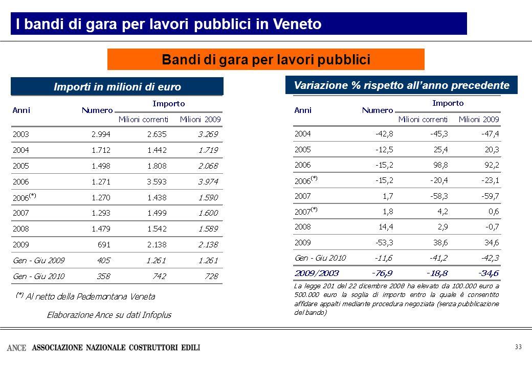 33 Bandi di gara per lavori pubblici I bandi di gara per lavori pubblici in Veneto Variazione % rispetto allanno precedente Importi in milioni di euro Elaborazione Ance su dati Infoplus