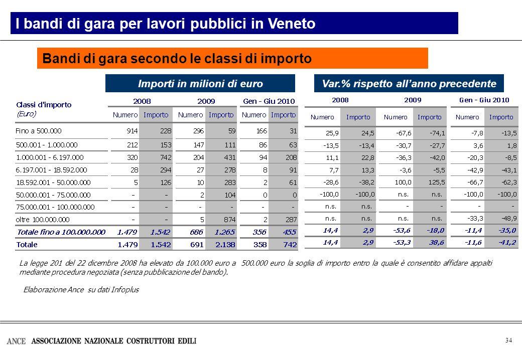 34 Bandi di gara secondo le classi di importo Var.% rispetto allanno precedente Elaborazione Ance su dati Infoplus La legge 201 del 22 dicembre 2008 h