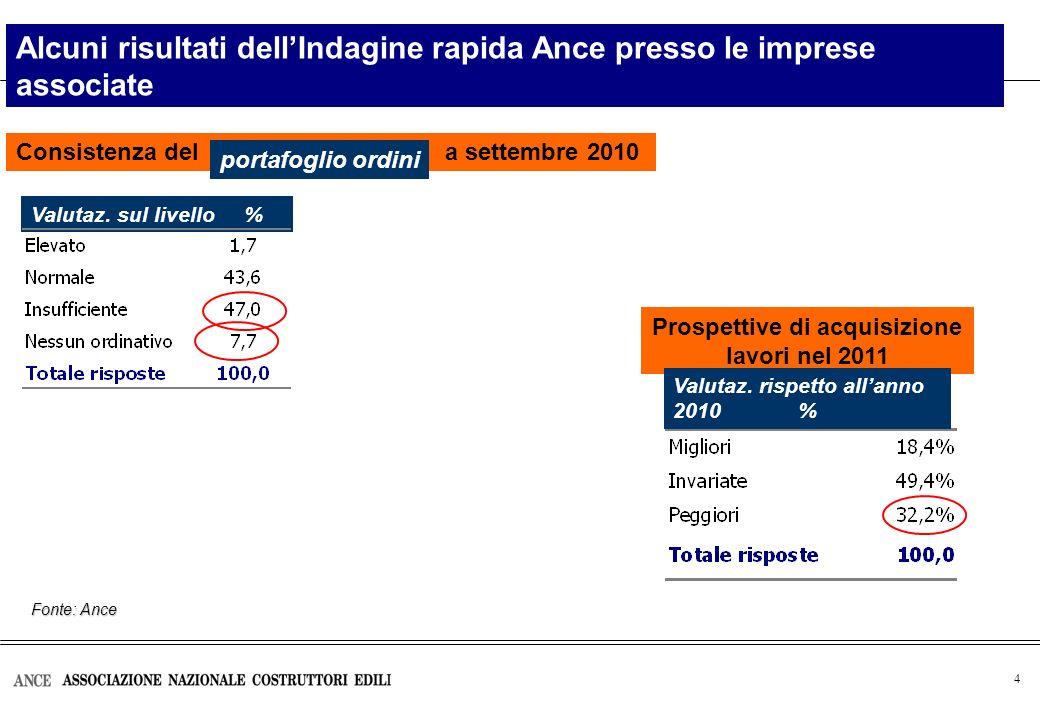 4 Consistenza del a settembre 2010 Alcuni risultati dellIndagine rapida Ance presso le imprese associate Valutaz. sul livello % Prospettive di acquisi