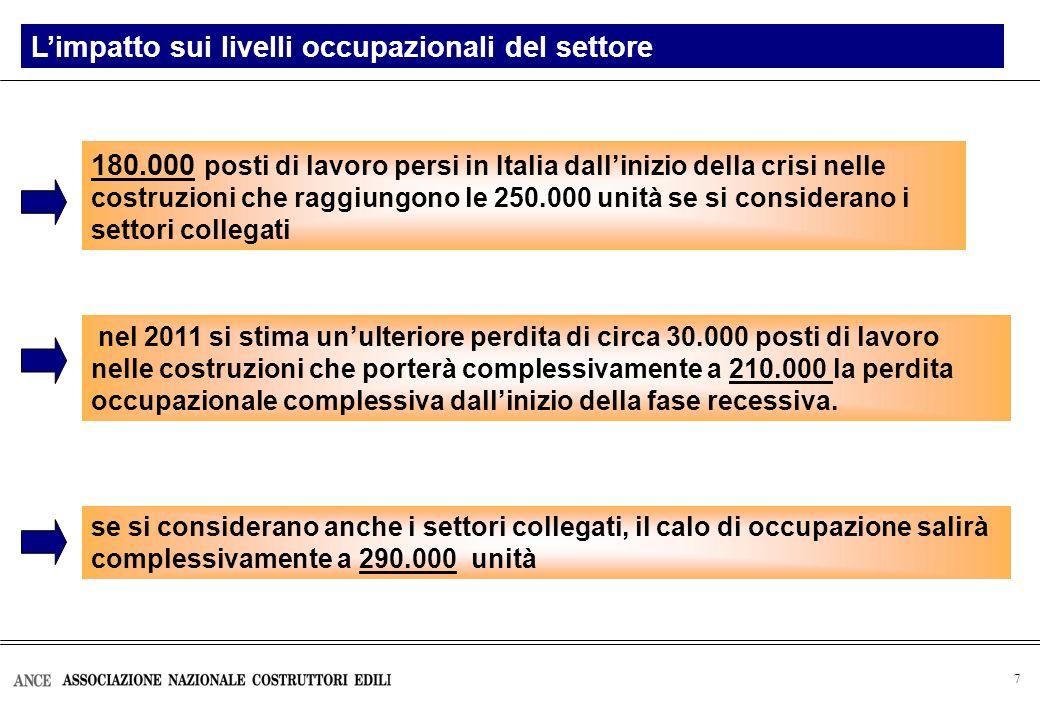 7 180.000 posti di lavoro persi in Italia dallinizio della crisi nelle costruzioni che raggiungono le 250.000 unità se si considerano i settori collegati nel 2011 si stima unulteriore perdita di circa 30.000 posti di lavoro nelle costruzioni che porterà complessivamente a 210.000 la perdita occupazionale complessiva dallinizio della fase recessiva.