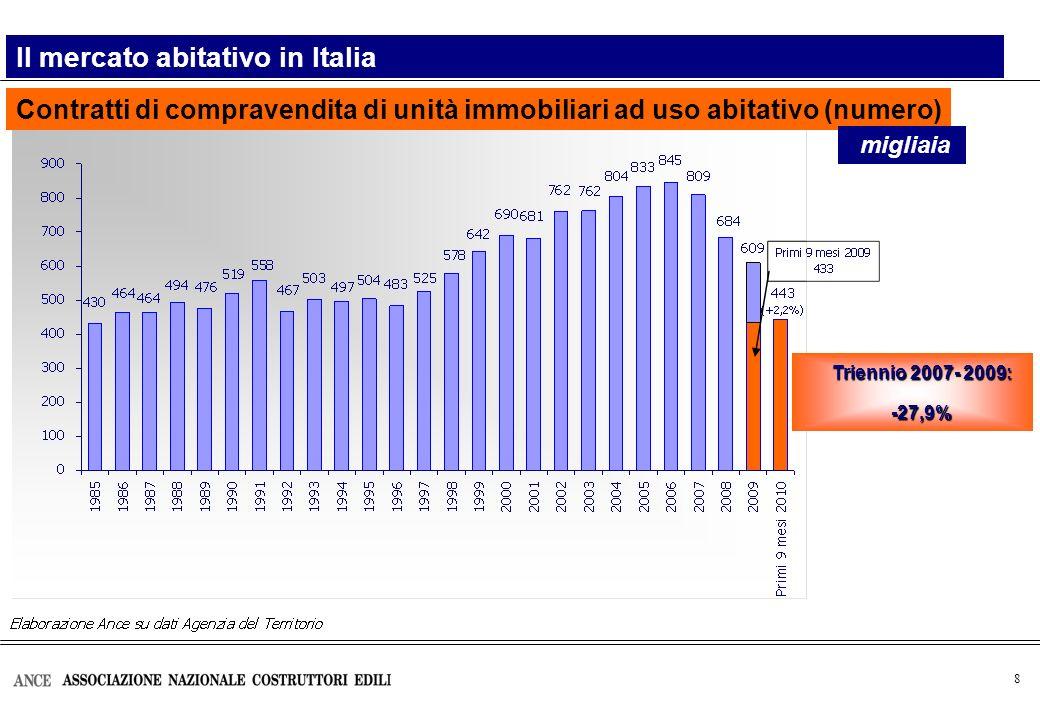 8 Contratti di compravendita di unità immobiliari ad uso abitativo (numero) Il mercato abitativo in Italia migliaia Triennio 2007- 2009: -27,9%