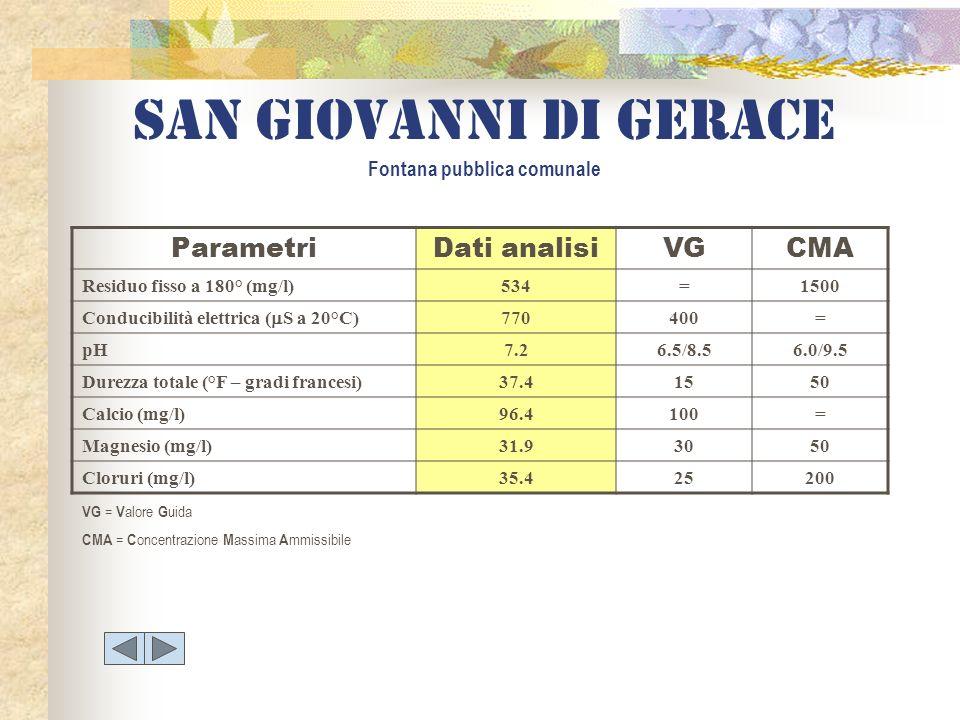San giovanni di gerace Fontana pubblica comunale ParametriDati analisiVGCMA Residuo fisso a 180° (mg/l)534=1500 Conducibilità elettrica ( S a 20°C) 77