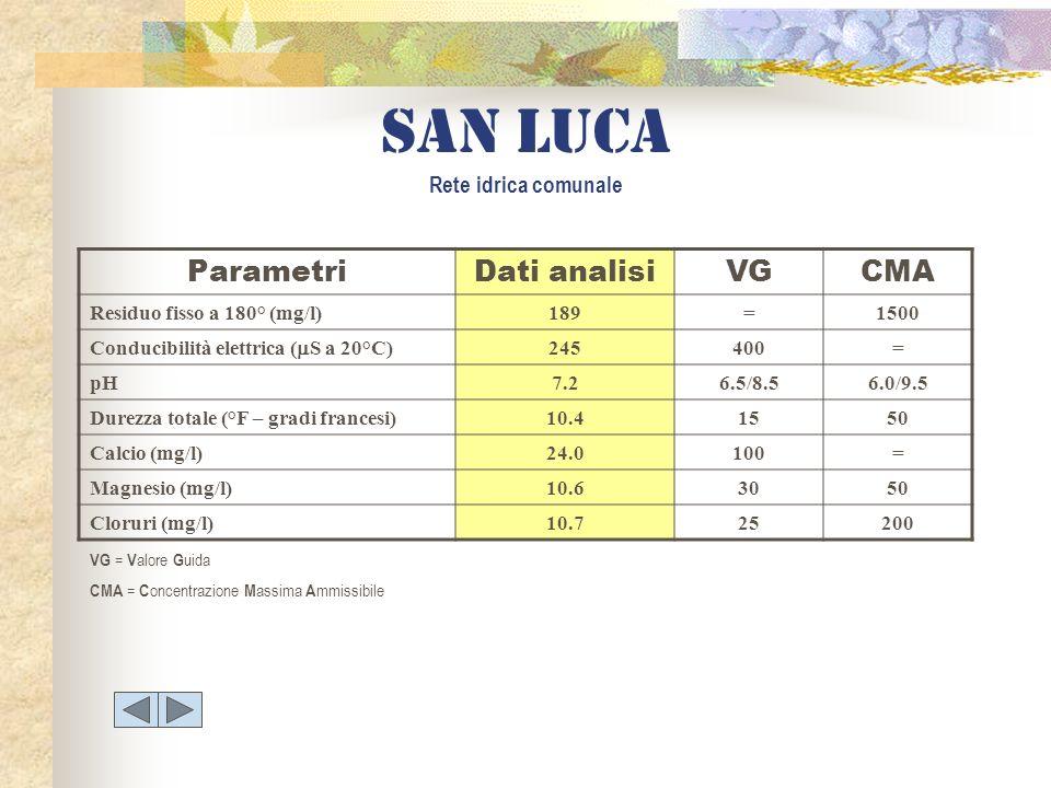 San luca Rete idrica comunale ParametriDati analisiVGCMA Residuo fisso a 180° (mg/l)189=1500 Conducibilità elettrica ( S a 20°C) 245400= pH7.26.5/8.56