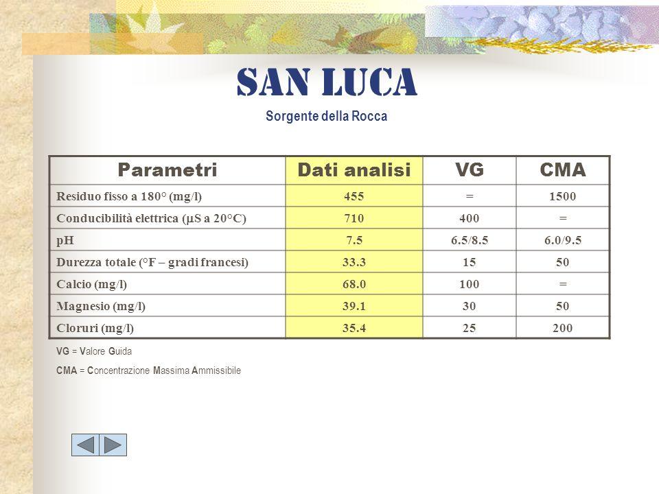 San luca Sorgente della Rocca ParametriDati analisiVGCMA Residuo fisso a 180° (mg/l)455=1500 Conducibilità elettrica ( S a 20°C) 710400= pH7.56.5/8.56