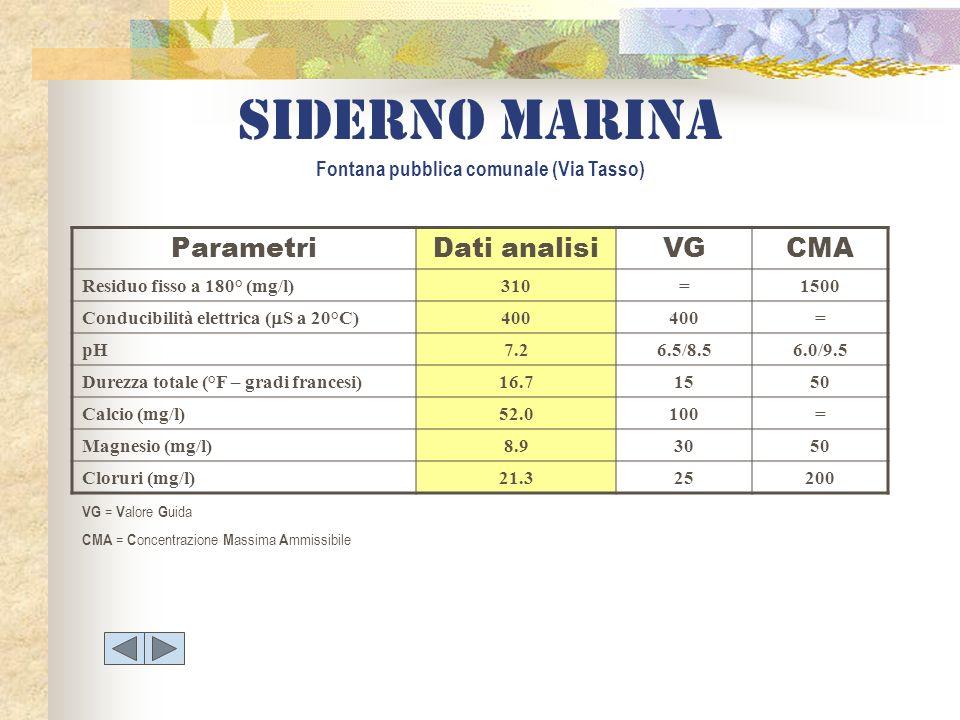 Siderno marina Fontana pubblica comunale (Via Tasso) ParametriDati analisiVGCMA Residuo fisso a 180° (mg/l)310=1500 Conducibilità elettrica ( S a 20°C