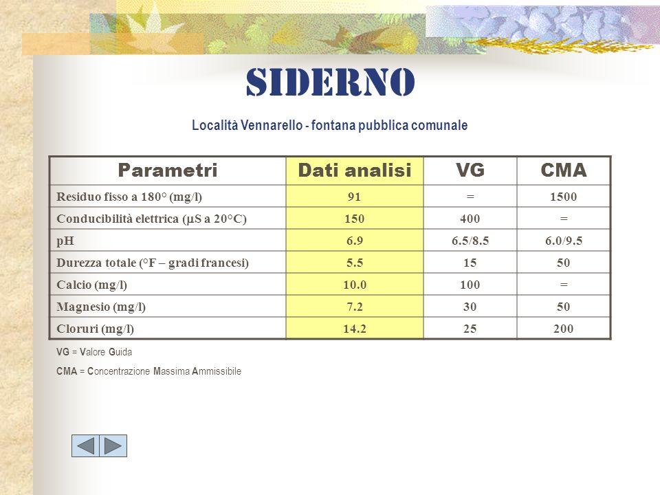 Siderno Località Vennarello - fontana pubblica comunale ParametriDati analisiVGCMA Residuo fisso a 180° (mg/l)91=1500 Conducibilità elettrica ( S a 20