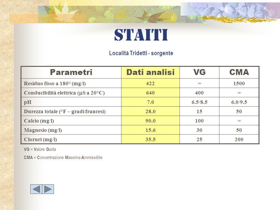 Staiti Località Tridetti - sorgente ParametriDati analisiVGCMA Residuo fisso a 180° (mg/l)422=1500 Conducibilità elettrica ( S a 20°C) 640400= pH7.06.