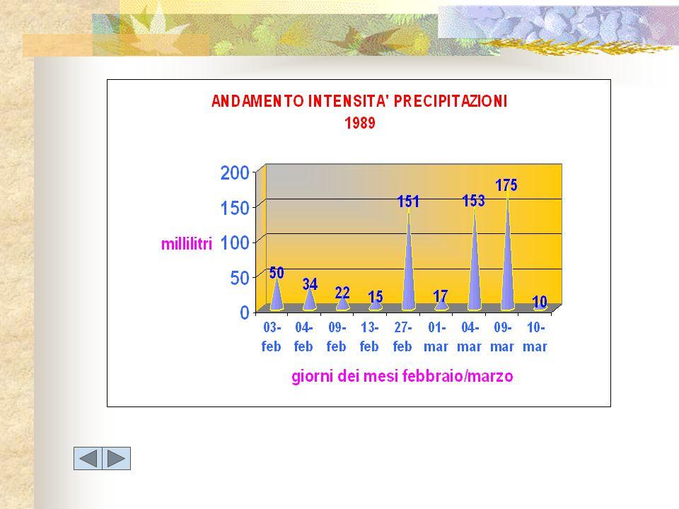 Il pH MEDIO DELLA RETE DI MONITORAGGIO LEGENDA pH minore o uguale a 4.20 pH compreso tra 4.21 e 4.50 pH compreso tra 4.51 e 5.00 pH compreso tra 5.01 e 5.50 pH maggiore di 5.50