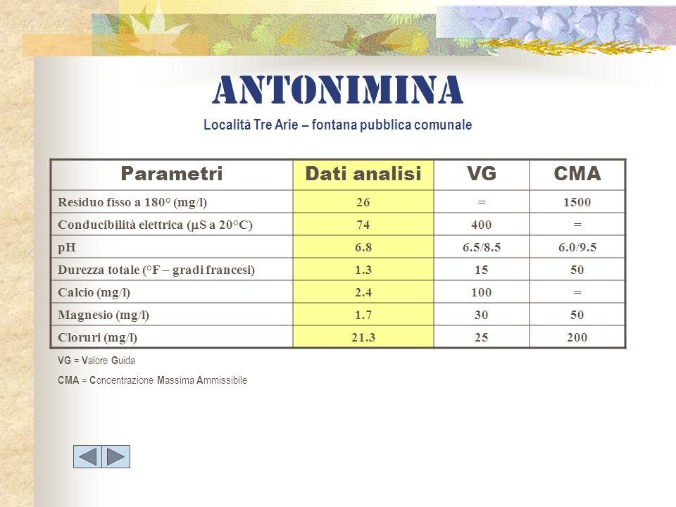 ANTONIMINA Località Tre Arie – fontana pubblica comunale ParametriDati analisiVGCMA Residuo fisso a 180° (mg/l)26=1500 Conducibilità elettrica ( S a 2