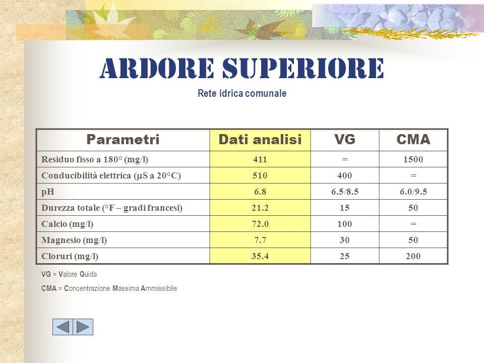 ParametriDati analisiVGCMA Residuo fisso a 180° (mg/l)411=1500 Conducibilità elettrica ( S a 20°C) 510400= pH6.86.5/8.56.0/9.5 Durezza totale (°F – gr