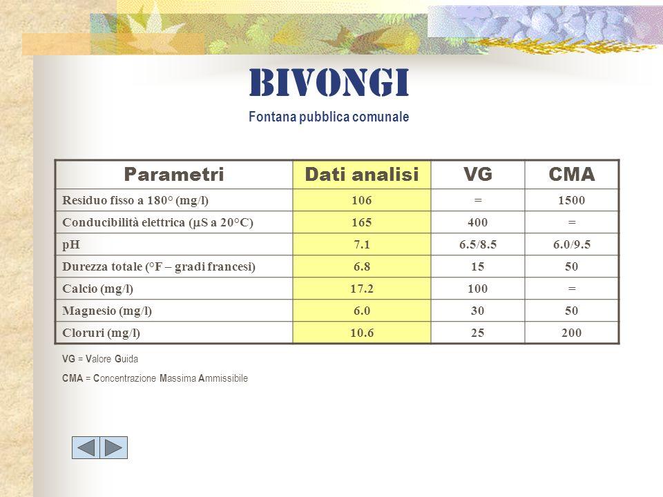 bivongi Fontana pubblica comunale ParametriDati analisiVGCMA Residuo fisso a 180° (mg/l)106=1500 Conducibilità elettrica ( S a 20°C) 165400= pH7.16.5/