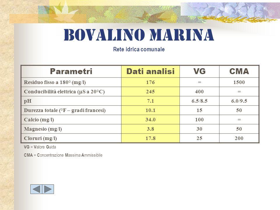 Bovalino marina Rete idrica comunale ParametriDati analisiVGCMA Residuo fisso a 180° (mg/l)176=1500 Conducibilità elettrica ( S a 20°C) 245400= pH7.16