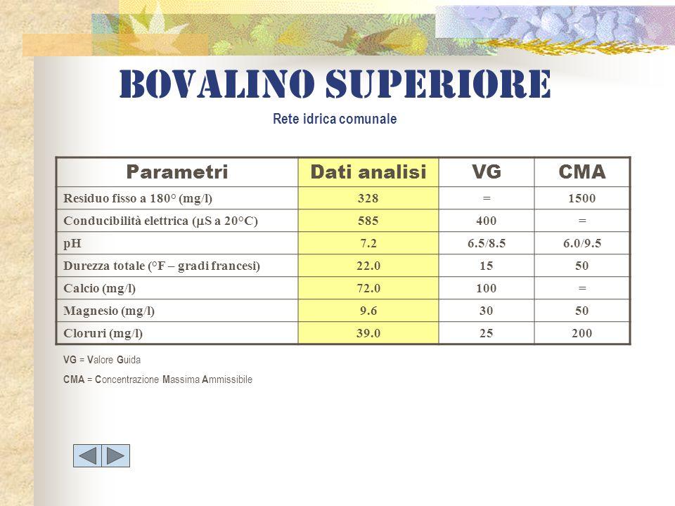 Bovalino superiore Rete idrica comunale ParametriDati analisiVGCMA Residuo fisso a 180° (mg/l)328=1500 Conducibilità elettrica ( S a 20°C) 585400= pH7