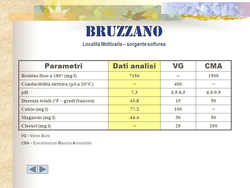 ParametriDati analisiVGCMA Residuo fisso a 180° (mg/l)7156=1500 Conducibilità elettrica ( S a 20°C) =400= pH7.36.5/8.56.0/9.5 Durezza totale (°F – gra