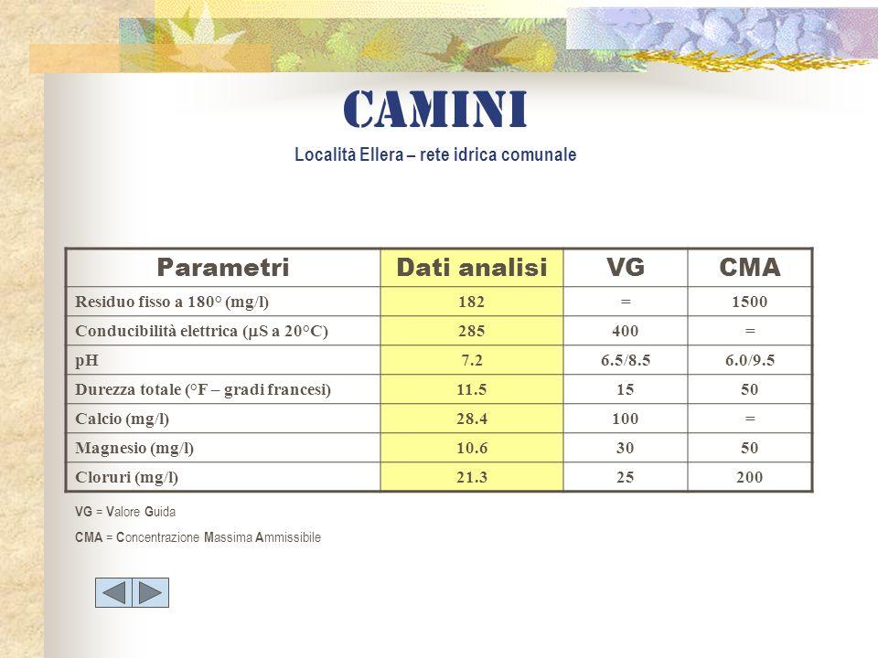 ParametriDati analisiVGCMA Residuo fisso a 180° (mg/l)182=1500 Conducibilità elettrica ( S a 20°C) 285400= pH7.26.5/8.56.0/9.5 Durezza totale (°F – gr