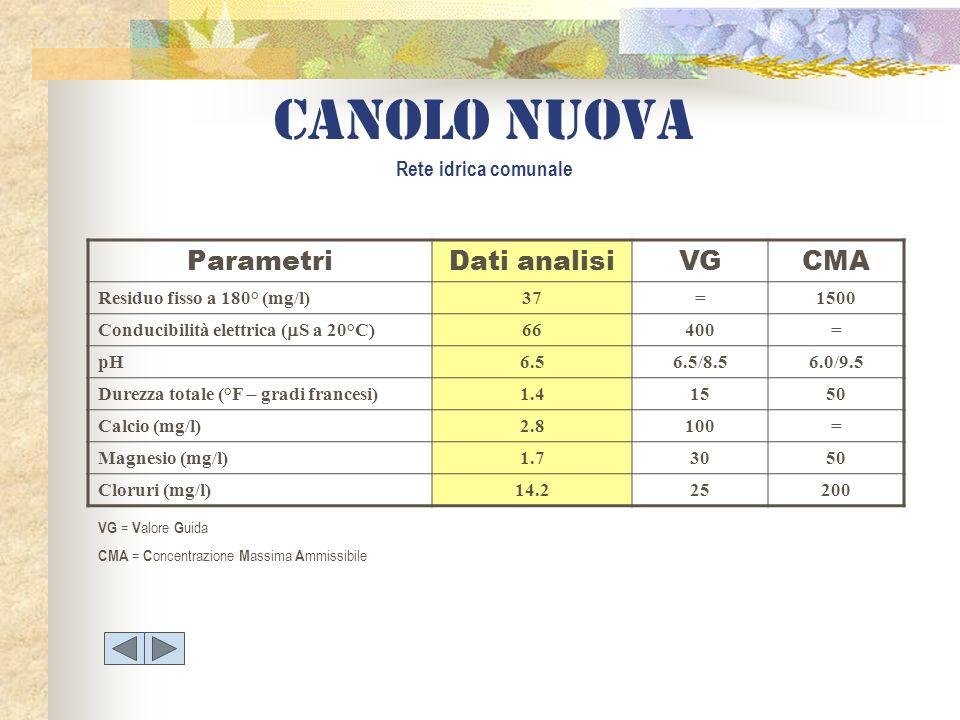 ParametriDati analisiVGCMA Residuo fisso a 180° (mg/l)37=1500 Conducibilità elettrica ( S a 20°C) 66400= pH6.56.5/8.56.0/9.5 Durezza totale (°F – grad