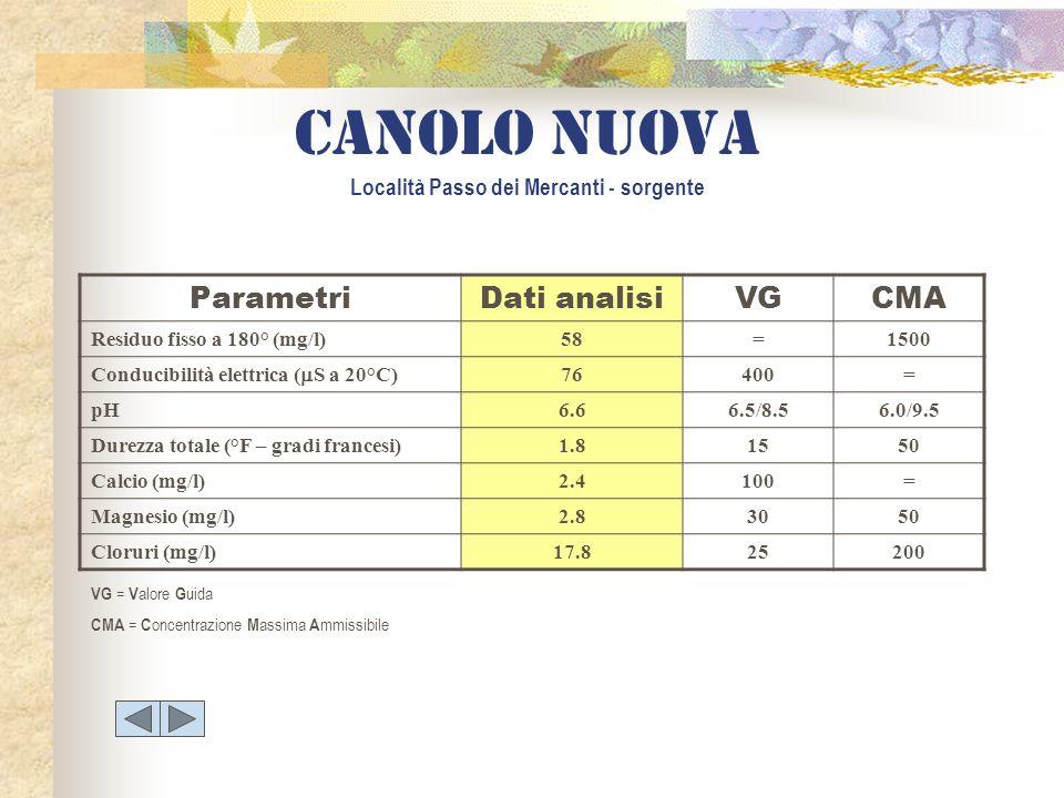 ParametriDati analisiVGCMA Residuo fisso a 180° (mg/l)58=1500 Conducibilità elettrica ( S a 20°C) 76400= pH6.66.5/8.56.0/9.5 Durezza totale (°F – grad