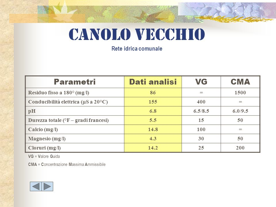 ParametriDati analisiVGCMA Residuo fisso a 180° (mg/l)86=1500 Conducibilità elettrica ( S a 20°C) 155400= pH6.86.5/8.56.0/9.5 Durezza totale (°F – gra