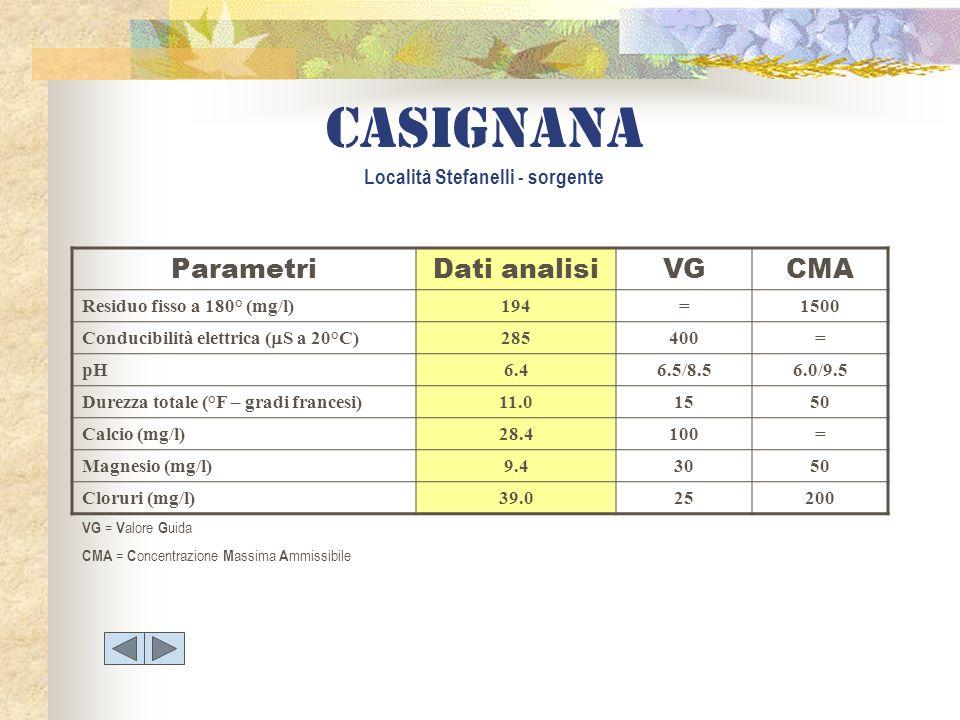 Casignana Località Stefanelli - sorgente ParametriDati analisiVGCMA Residuo fisso a 180° (mg/l)194=1500 Conducibilità elettrica ( S a 20°C) 285400= pH